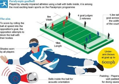 Goalball telegraph.co.uk